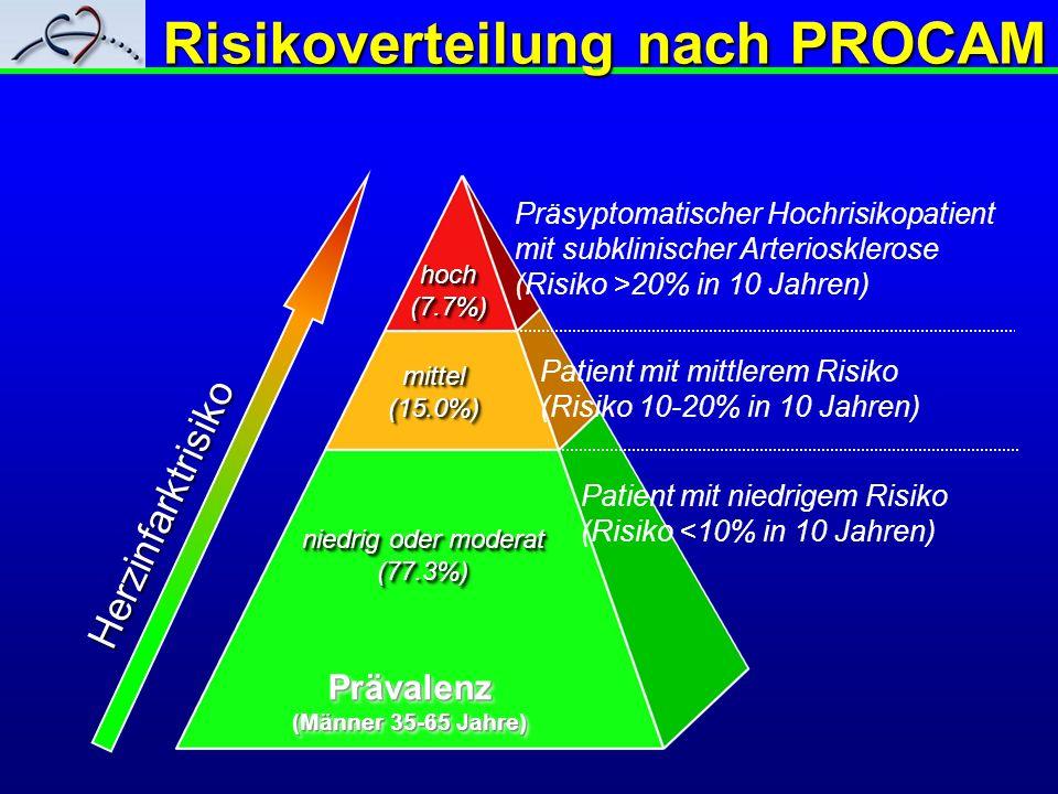 Risikoverteilung nach PROCAM hoch(7.7%)hoch(7.7%) mittel(15.0%)mittel(15.0%) niedrig oder moderat (77.3%) (77.3%) Herzinfarktrisiko Präsyptomatischer