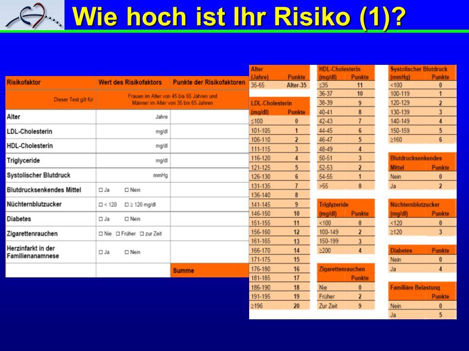 Wie hoch ist Ihr Risiko (1)?