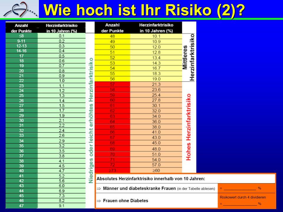 Wie hoch ist Ihr Risiko (2)?