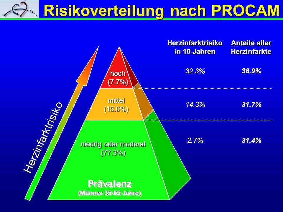 Herzinfarktrisiko in 10 Jahren Herzinfarktrisiko in 10 Jahren 31.4% 31.7% 36.9% Risikoverteilung nach PROCAM hoch (7.7%) hoch (7.7%) mittel (15.0%) mi
