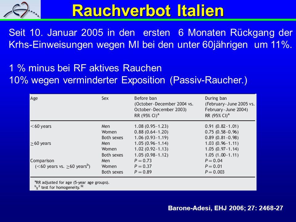 Rauchverbot Italien Barone-Adesi, EHJ 2006; 27: 2468-27 Seit 10. Januar 2005 in den ersten 6 Monaten Rückgang der Krhs-Einweisungen wegen MI bei den u