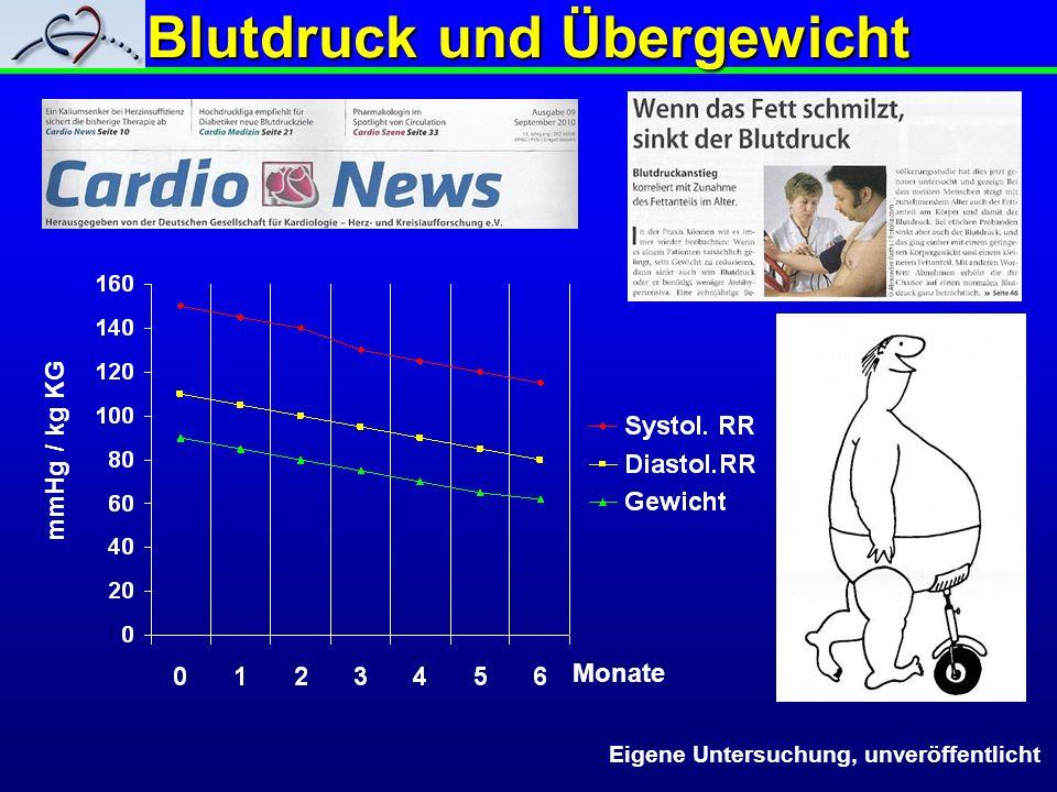 Blutdruck und Übergewicht mmHg / kg KG Monate Eigene Untersuchung, unveröffentlicht