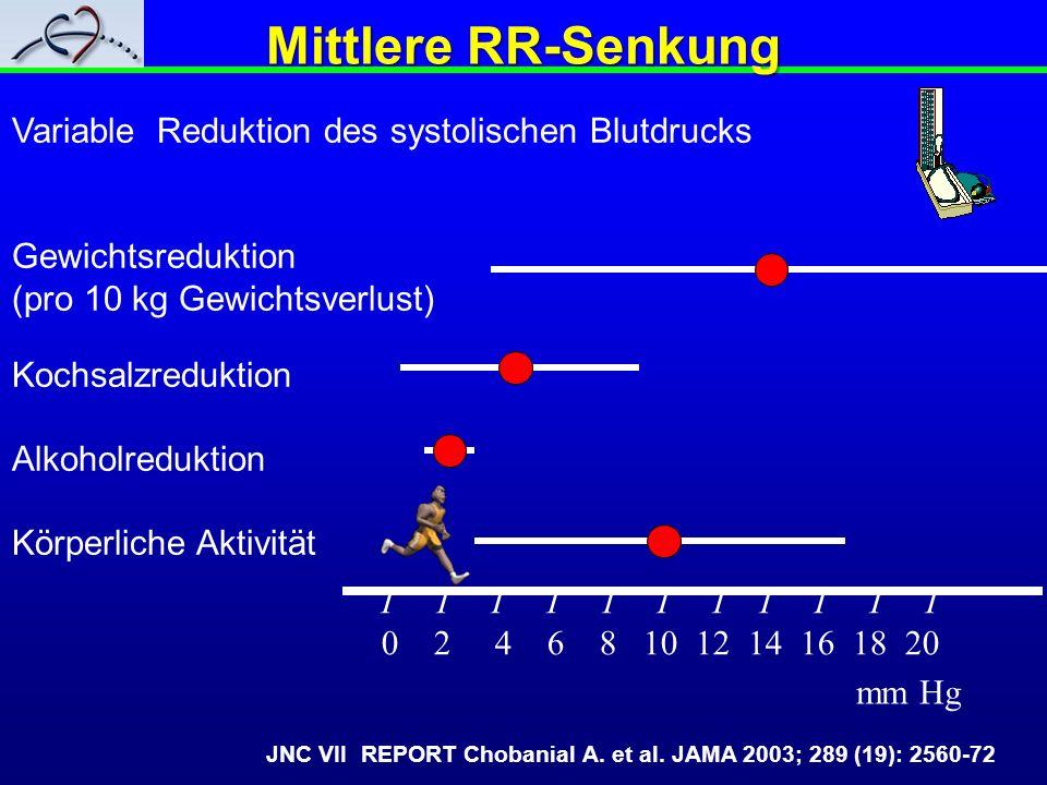 Variable Reduktion des systolischen Blutdrucks Gewichtsreduktion (pro 10 kg Gewichtsverlust) Kochsalzreduktion Alkoholreduktion Körperliche Aktivität