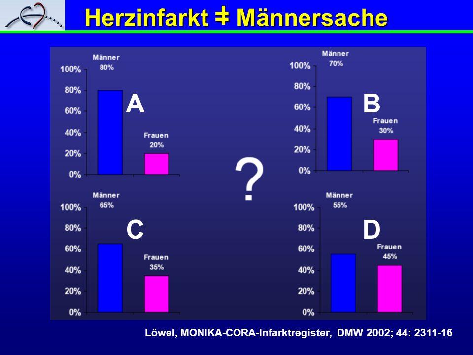 Herzinfarkt = Männersache Löwel, MONIKA-CORA-Infarktregister, DMW 2002; 44: 2311-16 ABCDABCD