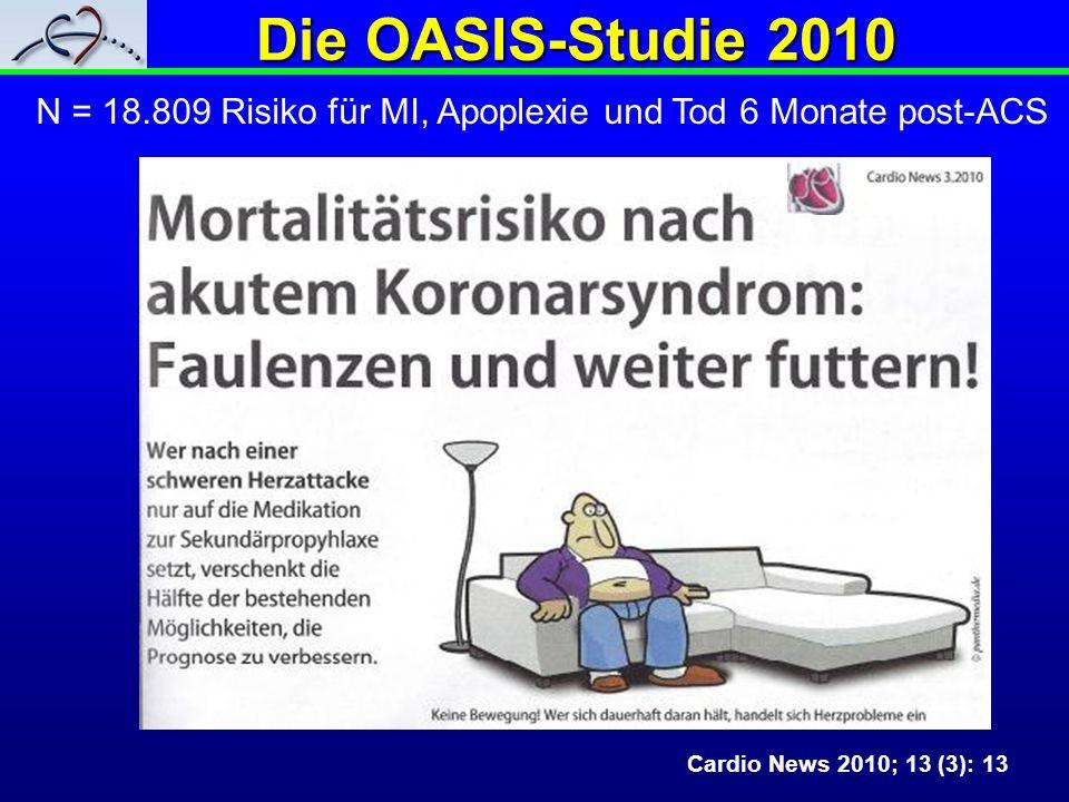 Die OASIS-Studie 2010 Cardio News 2010; 13 (3): 13 N = 18.809 Risiko für MI, Apoplexie und Tod 6 Monate post-ACS