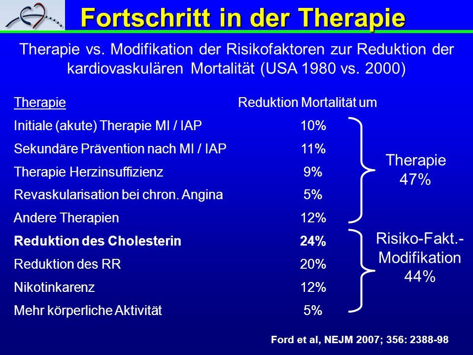 TherapieReduktion Mortalität um Initiale (akute) Therapie MI / IAP10% Sekundäre Prävention nach MI / IAP11% Therapie Herzinsuffizienz9% Revaskularisat