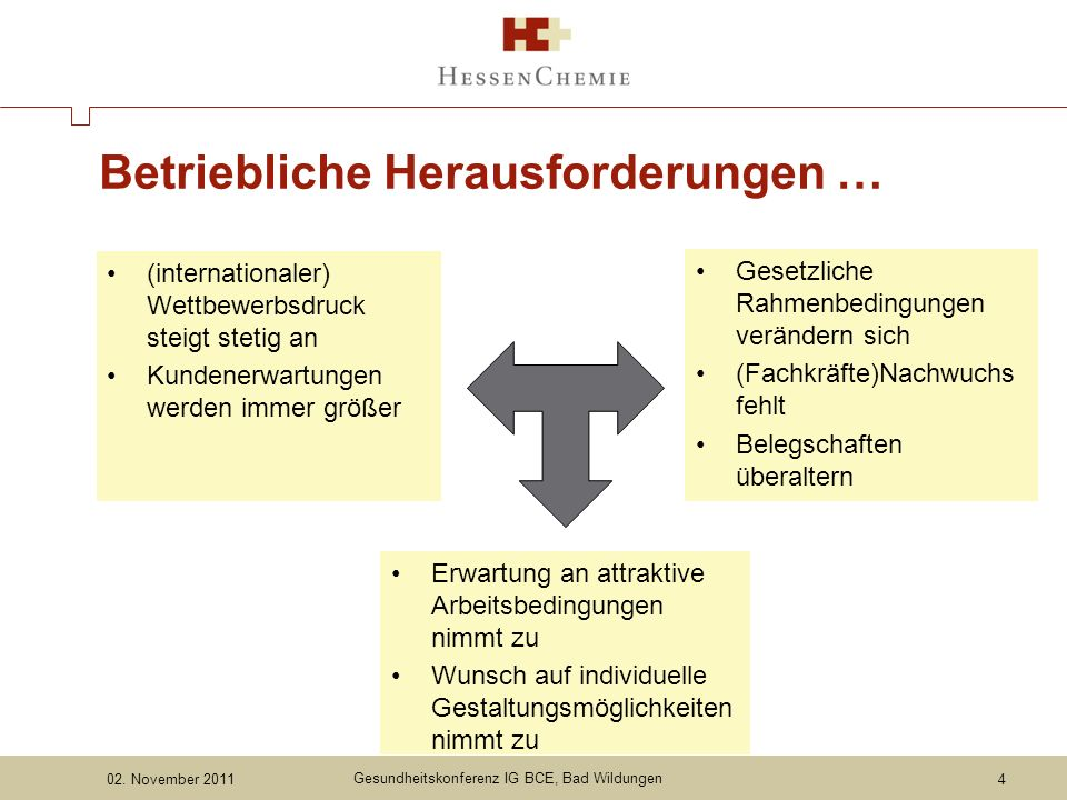 Ziele Gesundheitsmanagement … Gesundheitsrisiken frühzeitig erkennen und vorbeugen (Prävention) Länger gesund bleiben / gesund erhalten (Demografie) Leistungsfähigkeit gezielt fördern (Performance) Gesundheitskonferenz IG BCE, Bad Wildungen02.
