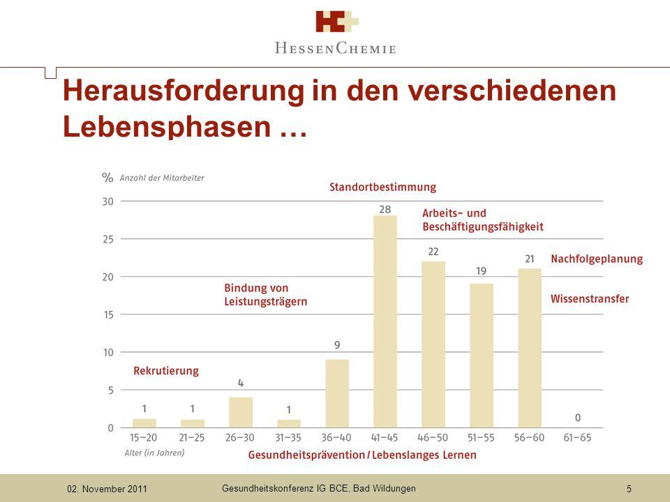 02. November 2011 Gesundheitskonferenz IG BCE, Bad Wildungen Herausforderung in den verschiedenen Lebensphasen … 5