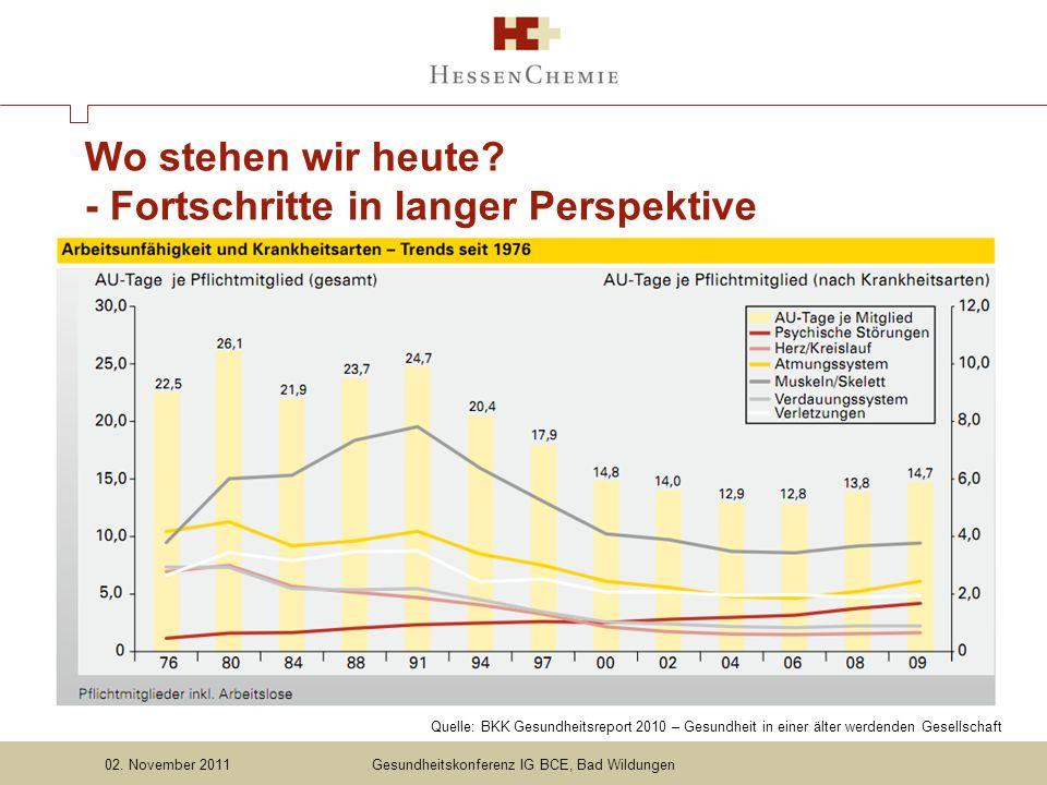 Quelle: BKK Gesundheitsreport 2010 – Gesundheit in einer älter werdenden Gesellschaft Wo stehen wir heute.