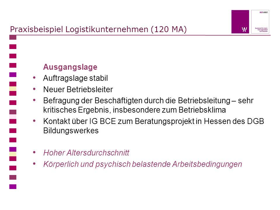 Praxisbeispiel Logistikunternehmen (120 MA) Ausgangslage Auftragslage stabil Neuer Betriebsleiter Befragung der Beschäftigten durch die Betriebsleitun