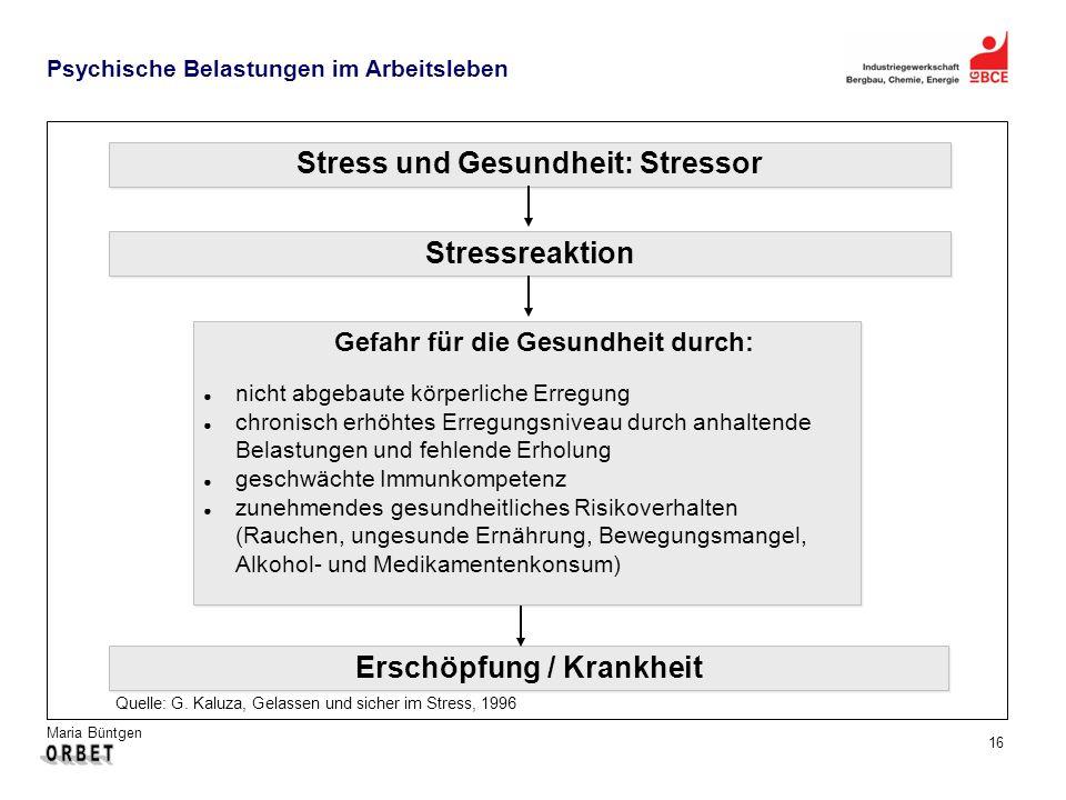 Maria Büntgen 16 Psychische Belastungen im Arbeitsleben Quelle: G. Kaluza, Gelassen und sicher im Stress, 1996 Erschöpfung / Krankheit Stress und Gesu