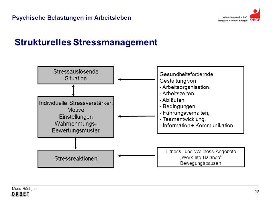 Maria Büntgen 19 Psychische Belastungen im Arbeitsleben Strukturelles Stressmanagement Stressauslösende Situation Individuelle Stressverstärker: Motiv