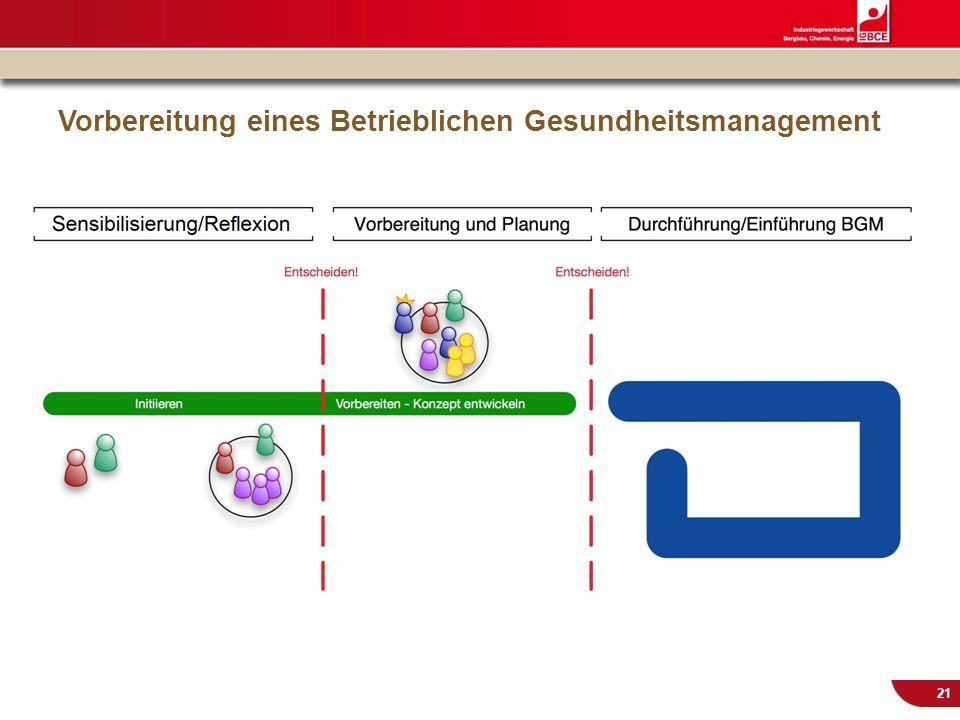 © IG BCE, Abt. Sozialpolitik, 20110817 BGM in KMU – Gesundh.konf. Kassel Nov 2011 21 Vorbereitung eines Betrieblichen Gesundheitsmanagement