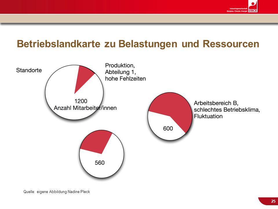 © IG BCE, Abt. Sozialpolitik, 20110817 BGM in KMU – Gesundh.konf. Kassel Nov 2011 25 Betriebslandkarte zu Belastungen und Ressourcen Quelle: eigene Ab