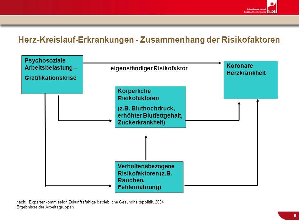 © IG BCE, Abt. Sozialpolitik, 20110817 BGM in KMU – Gesundh.konf. Kassel Nov 2011 6 Herz-Kreislauf-Erkrankungen - Zusammenhang der Risikofaktoren Psyc