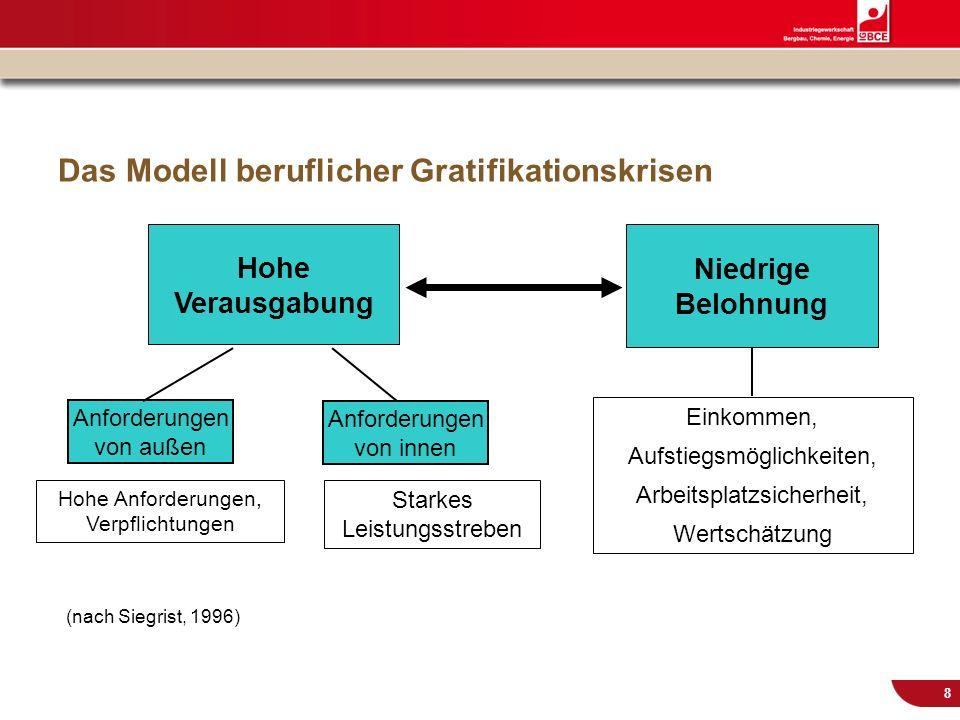 © IG BCE, Abt. Sozialpolitik, 20110817 BGM in KMU – Gesundh.konf. Kassel Nov 2011 8 Das Modell beruflicher Gratifikationskrisen Niedrige Belohnung Anf