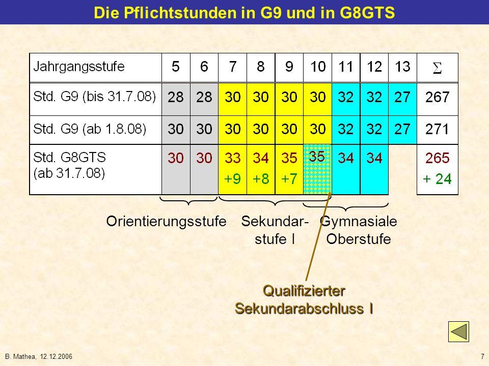 B. Mathea, 12.12.20067 Die Pflichtstunden in G9 und in G8GTS Orientierungsstufe Sekundar- stufe I Gymnasiale Oberstufe 35 Qualifizierter Sekundarabsch