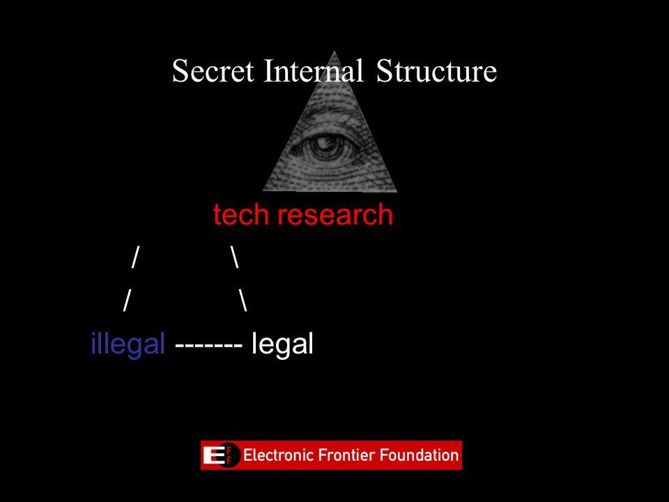 Secret Internal Structure tech research / \ illegal ------- legal