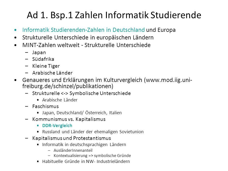 Ad 1. Bsp.1 Zahlen Informatik Studierende Informatik Studierenden-Zahlen in Deutschland und Europa Strukturelle Unterschiede in europäischen Ländern M
