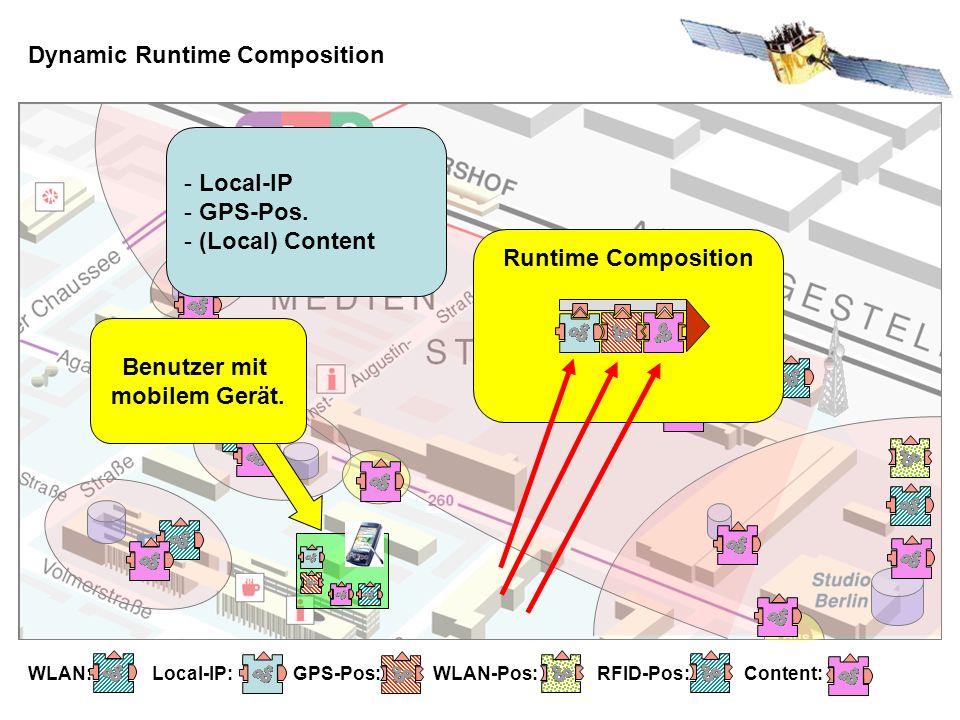 Dynamic Runtime Composition WLAN: Local-IP: GPS-Pos: WLAN-Pos: RFID-Pos: Content: Benutzer mit mobilem Gerät.