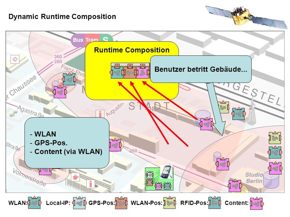 Dynamic Runtime Composition WLAN: Local-IP: GPS-Pos: WLAN-Pos: RFID-Pos: Content: Runtime Composition Benutzer betritt Gebäude...
