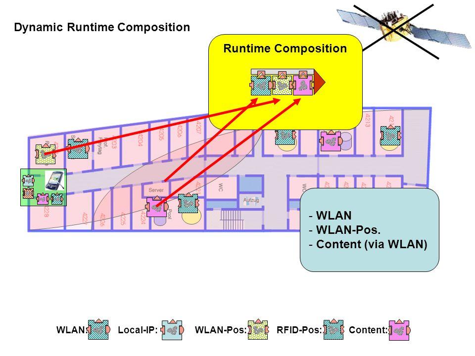 Dynamic Runtime Composition Runtime Composition - WLAN - WLAN-Pos. - Content (via WLAN)