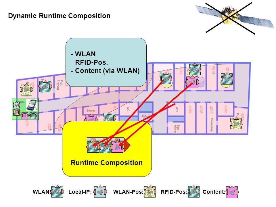 WLAN: Local-IP: WLAN-Pos: RFID-Pos: Content: Dynamic Runtime Composition Runtime Composition - WLAN - RFID-Pos. - Content (via WLAN)