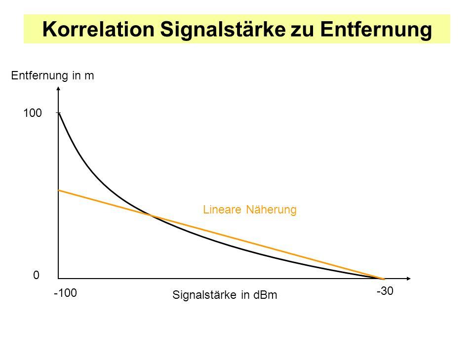Korrelation Signalstärke zu Entfernung Entfernung in m Signalstärke in dBm -30 -100 0 100 Lineare Näherung