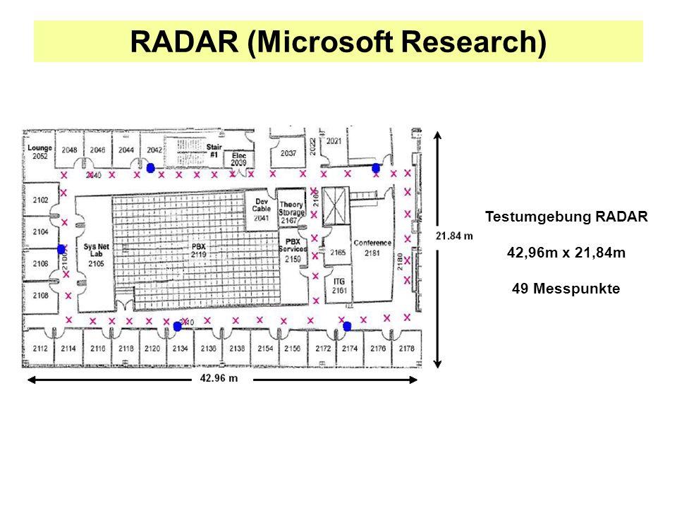 RADAR (Microsoft Research) Testumgebung RADAR 42,96m x 21,84m 49 Messpunkte