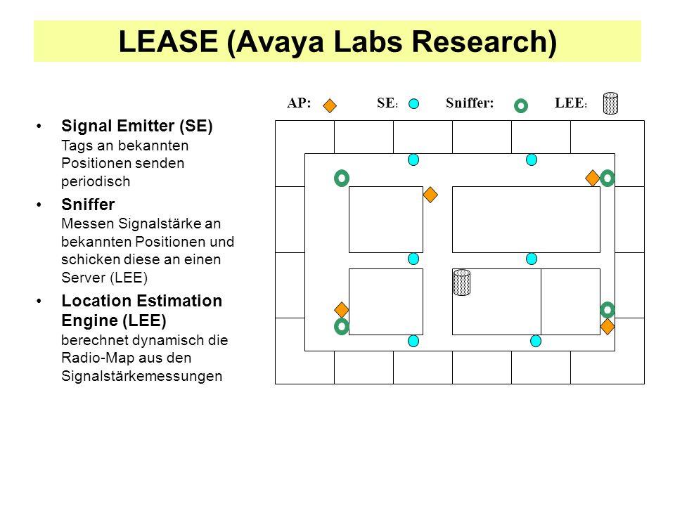 Signal Emitter (SE) Tags an bekannten Positionen senden periodisch Sniffer Messen Signalstärke an bekannten Positionen und schicken diese an einen Server (LEE) Location Estimation Engine (LEE) berechnet dynamisch die Radio-Map aus den Signalstärkemessungen AP:SE : Sniffer:LEE : LEASE (Avaya Labs Research)