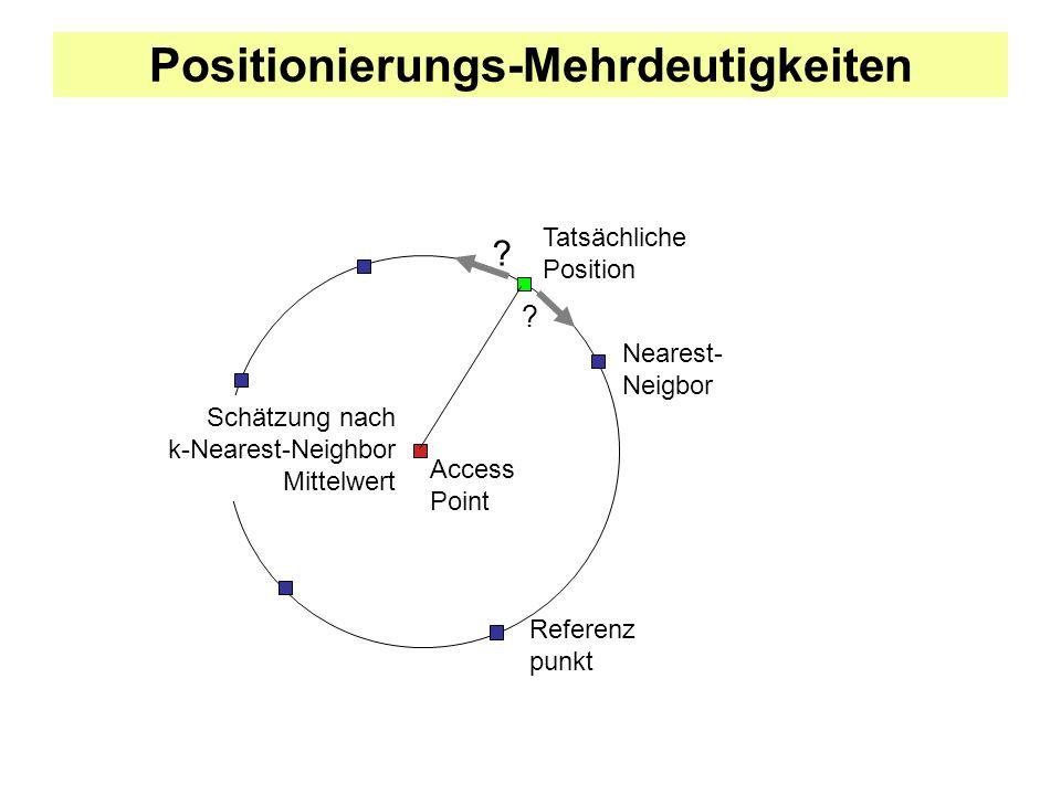 Positionierungs-Mehrdeutigkeiten .