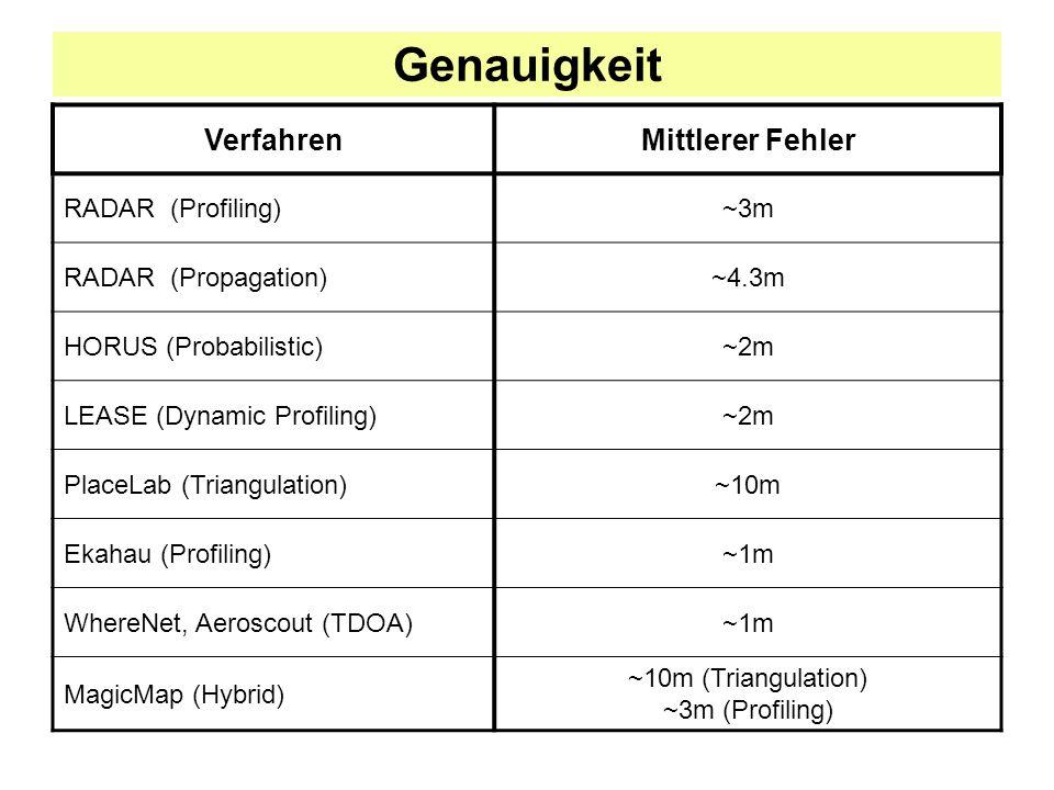 Genauigkeit VerfahrenMittlerer Fehler RADAR (Profiling)~3m RADAR (Propagation)~4.3m HORUS (Probabilistic)~2m LEASE (Dynamic Profiling)~2m PlaceLab (Triangulation)~10m Ekahau (Profiling)~1m WhereNet, Aeroscout (TDOA)~1m MagicMap (Hybrid) ~10m (Triangulation) ~3m (Profiling)