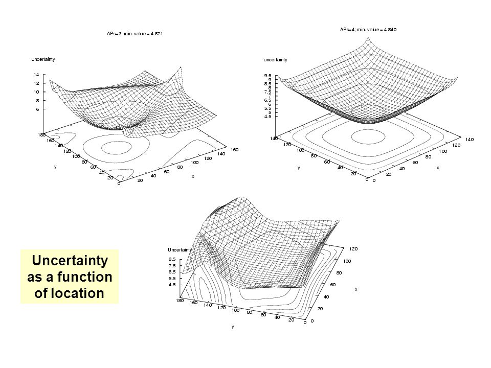 Uncertainty as a function of location