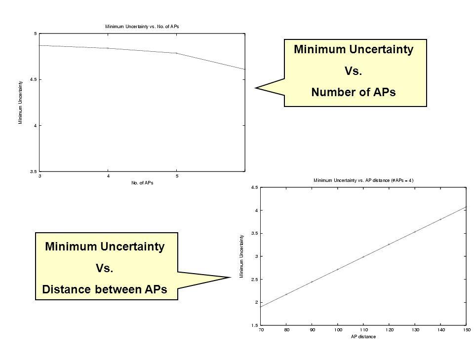 Minimum Uncertainty Vs. Number of APs Minimum Uncertainty Vs. Distance between APs