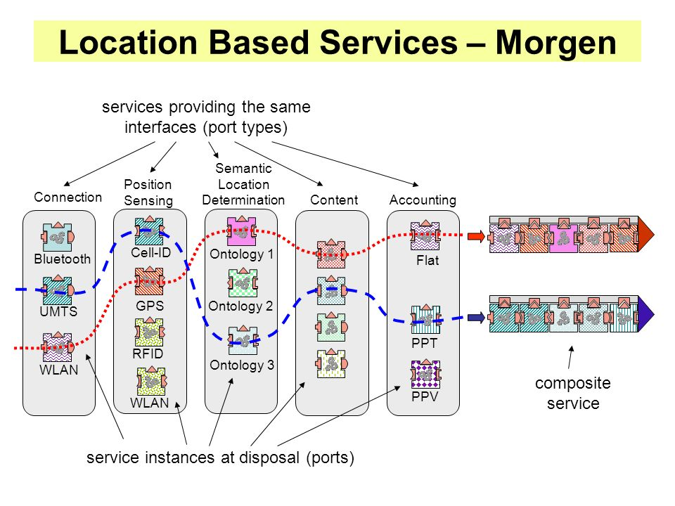 Connection Position Sensing Semantic Location Determination ContentAccounting UMTS Bluetooth WLAN Cell-ID RFID GPS Ontology 3 Ontology 2 Ontology 1 PPT PPV Flat service instances at disposal (ports) services providing the same interfaces (port types) WLAN composite service Location Based Services – Morgen