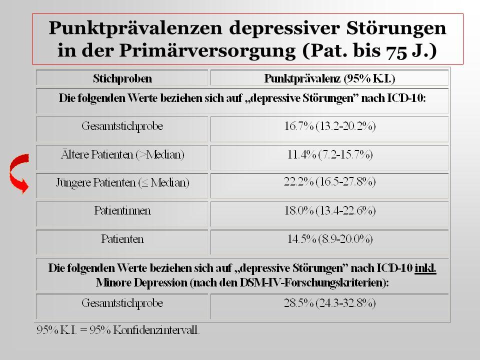 Punktprävalenzen depressiver Störungen in der Primärversorgung (Pat. bis 75 J.)