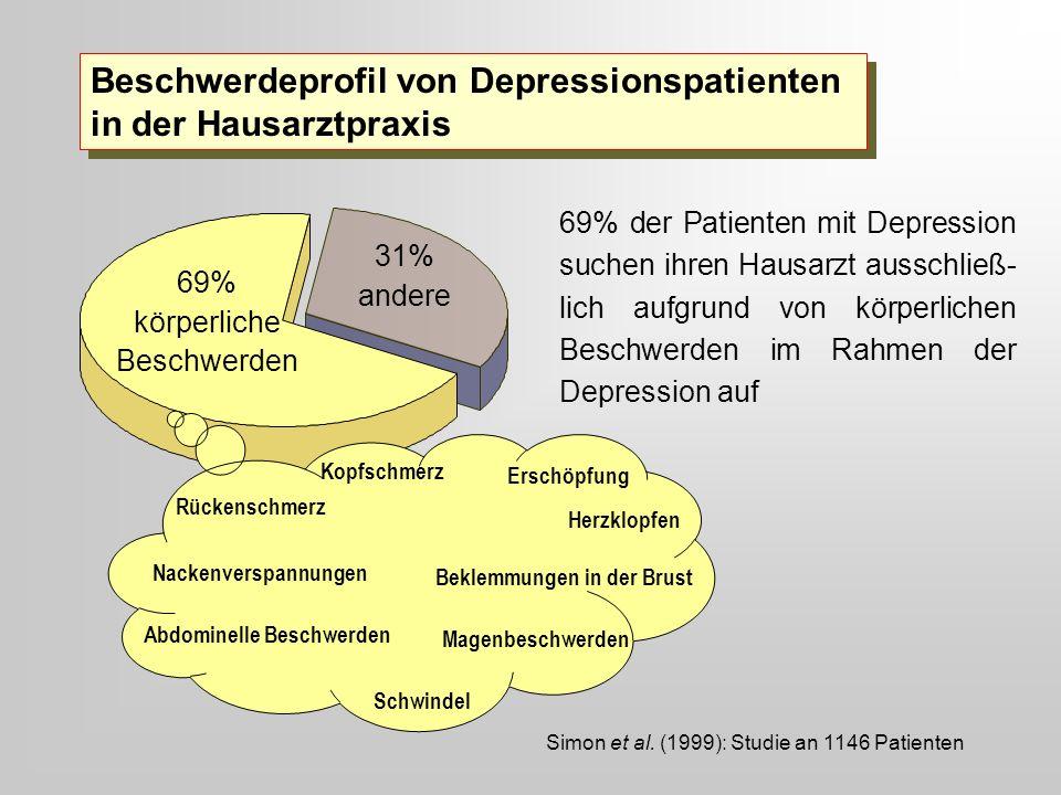 69% körperliche Beschwerden 31% andere 69% der Patienten mit Depression suchen ihren Hausarzt ausschließ- lich aufgrund von körperlichen Beschwerden i