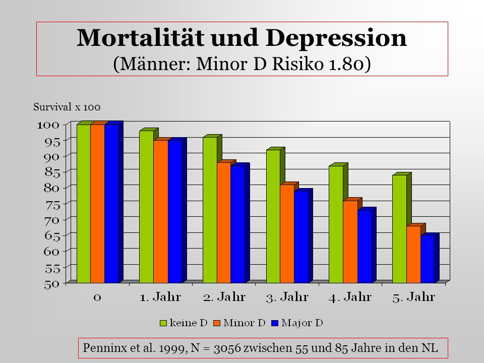 Mortalität und Depression (Männer: Minor D Risiko 1.80) Survival x 100 Penninx et al. 1999, N = 3056 zwischen 55 und 85 Jahre in den NL