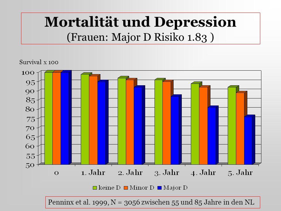 Mortalität und Depression (Frauen: Major D Risiko 1.83 ) Survival x 100 Penninx et al. 1999, N = 3056 zwischen 55 und 85 Jahre in den NL