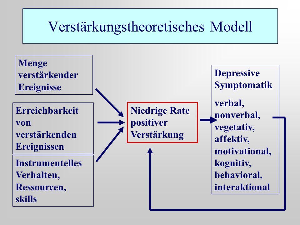 Verstärkungstheoretisches Modell Menge verstärkender Ereignisse Erreichbarkeit von verstärkenden Ereignissen Instrumentelles Verhalten, Ressourcen, sk
