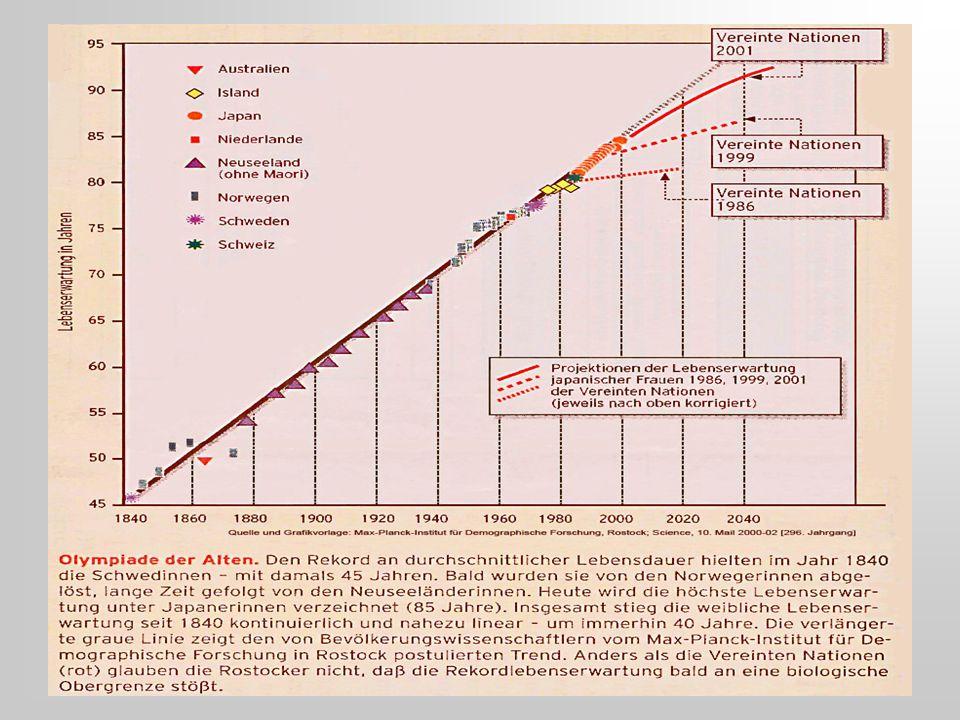 Mortalität und Depression (Frauen: Major D Risiko 1.83 ) Survival x 100 Penninx et al.