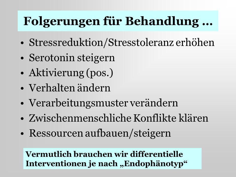Folgerungen für Behandlung … Stressreduktion/Stresstoleranz erhöhen Serotonin steigern Aktivierung (pos.) Verhalten ändern Verarbeitungsmuster verände