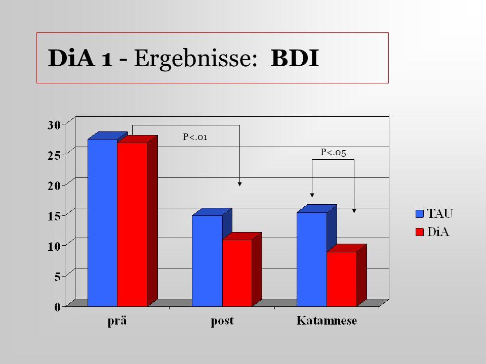 DiA 1 - Ergebnisse: BDI P<.05 P<.01