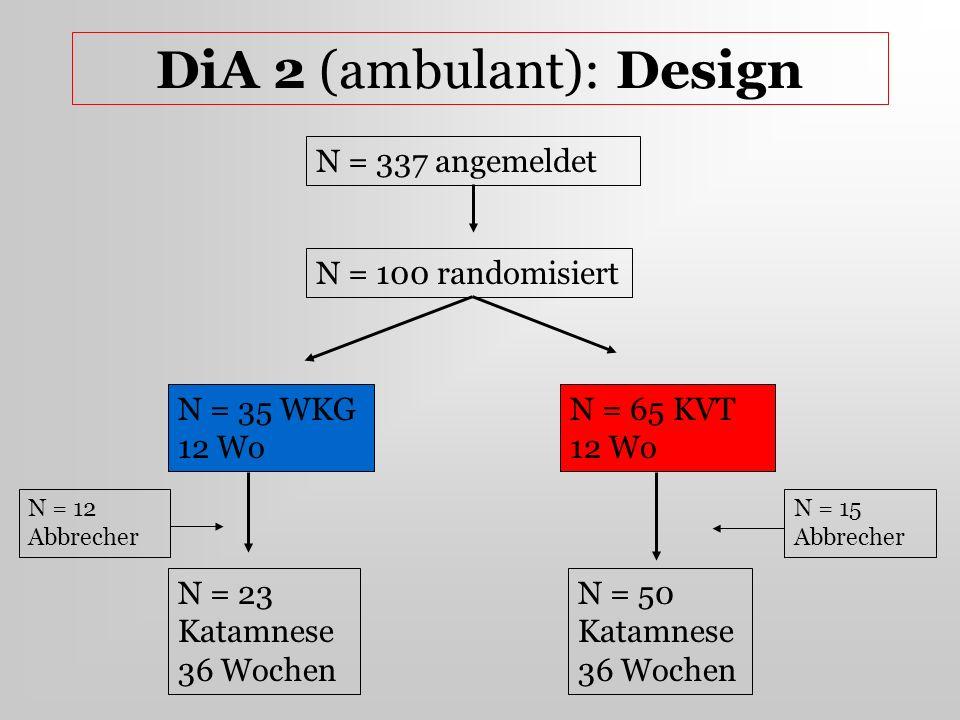 DiA 2 (ambulant): Design N = 337 angemeldet N = 100 randomisiert N = 35 WKG 12 Wo N = 23 Katamnese 36 Wochen N = 65 KVT 12 Wo N = 50 Katamnese 36 Woch