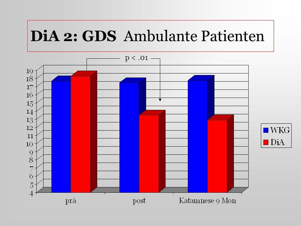 DiA 2: GDS Ambulante Patienten p <.01