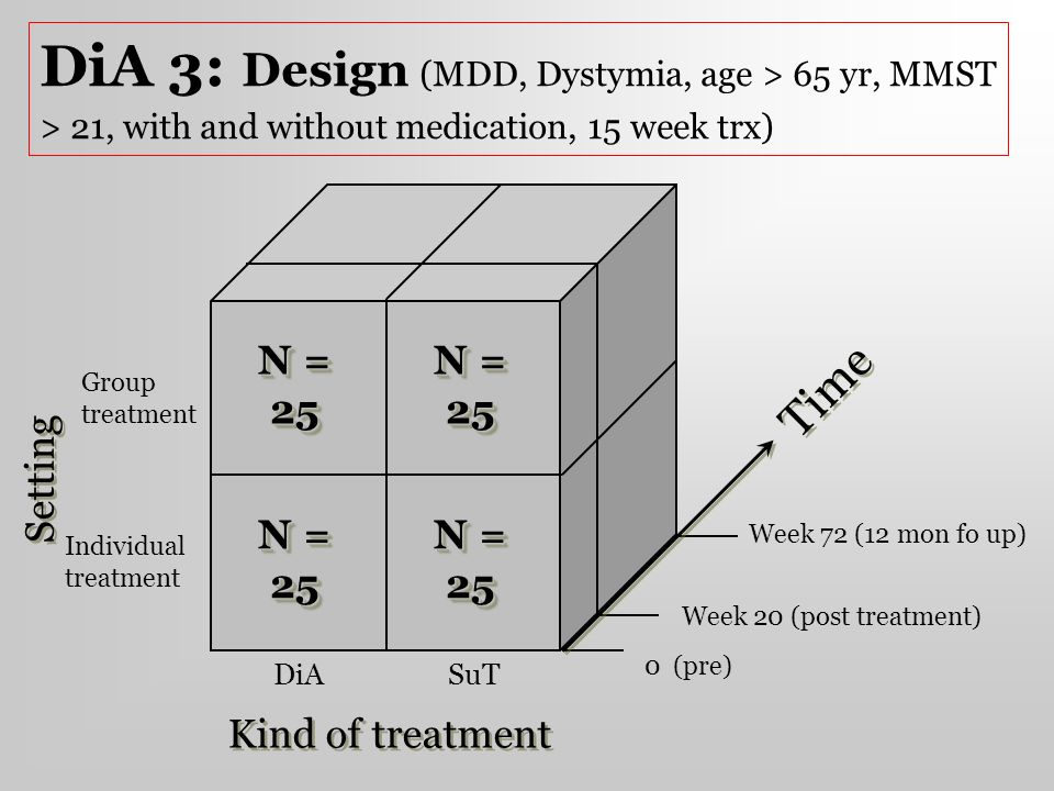 DiA 3: Design (MDD, Dystymia, age > 65 yr, MMST > 21, with and without medication, 15 week trx) DiASuT Kind of treatment Group treatment Individual tr