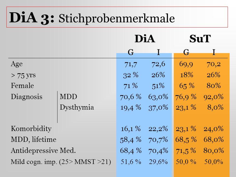 DiA 3: Stichprobenmerkmale DiASuT GIGI Age71,772,669,970,2 > 75 yrs32 %26% 18%26% Female71 %51% 65 %80% DiagnosisMDD Dysthymia 70,6 % 19,4 % 63,0% 37,
