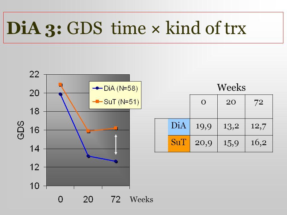 DiA 3: GDS time kind of trx Weeks 02072 DiA19,913,212,7 SuT20,915,916,2