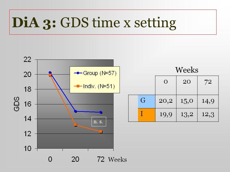 DiA 3: GDS time x setting Weeks 02072 G20,215,014,9 I19,913,212,3 n. s.