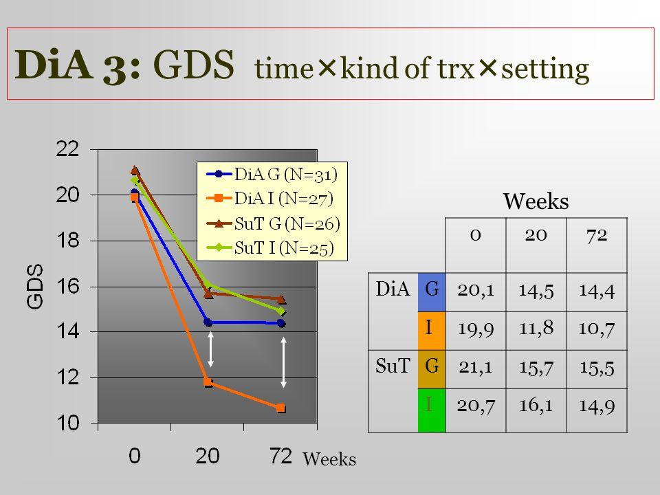 DiA 3: GDS time kind of trx setting Weeks 02072 DiAG20,114,514,4 I19,911,810,7 SuTG21,115,715,5 I20,716,114,9